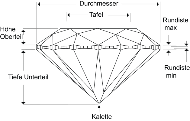 Schliff Diamant Cut