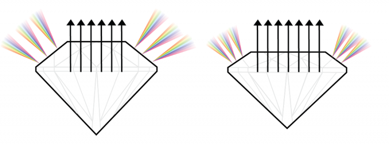 Große Tafel vs. kleine Tafel