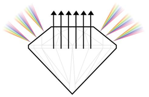 4C Brillant Diamant